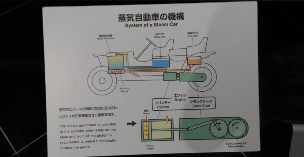 Fonctionnement des voitures à vapeur