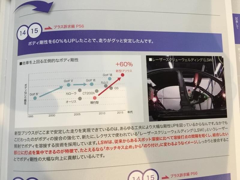 Toyota_Prius_4_2016_Châssis_Comparaison_Rigidité