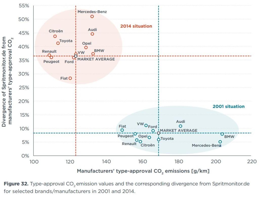 Écart/Objectif CO2 des différents constructeurs