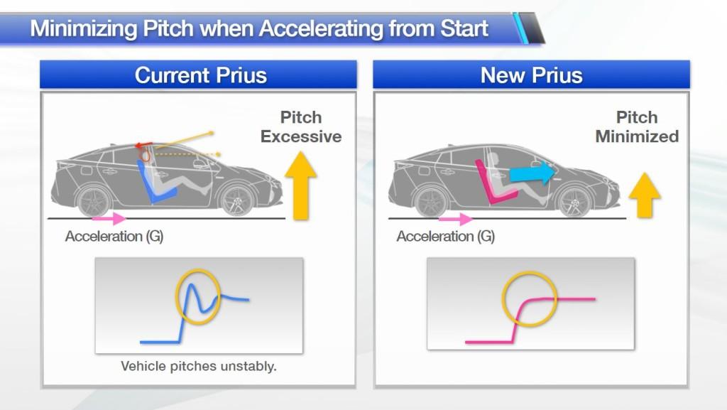 Toyota_Prius_4_Accélération