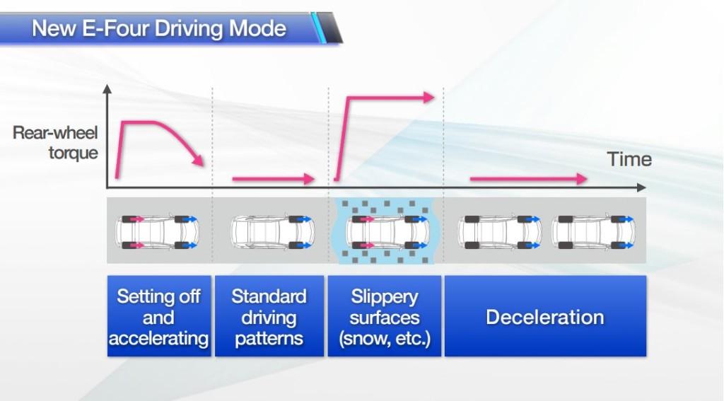 Les situations dans lesquelles Prius 4 pourrait faire appel à la capacité 4 roues motrices