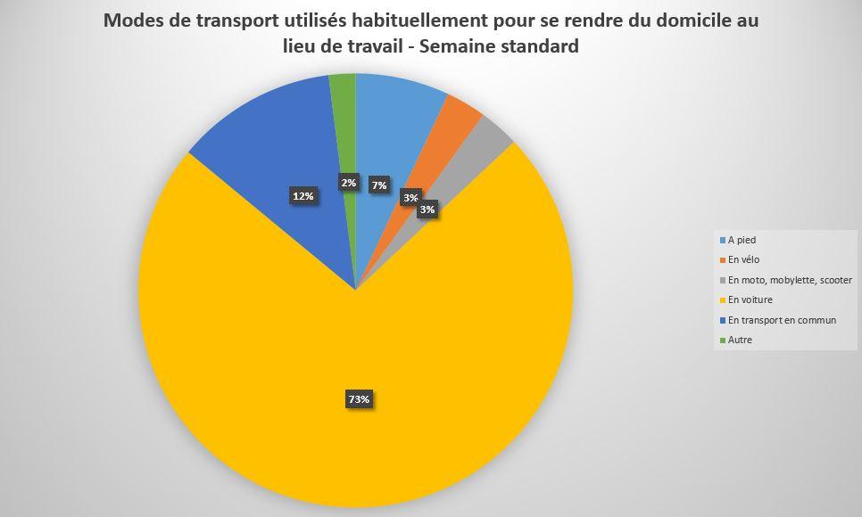 Mode_Transport_utilisé_pour_aller_au_travail