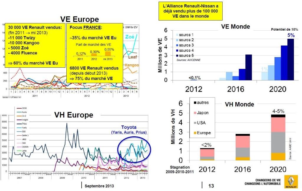 En 2013, Renault prévoyait une vente de 5 millions de véhicules électriques par an, en 2020...