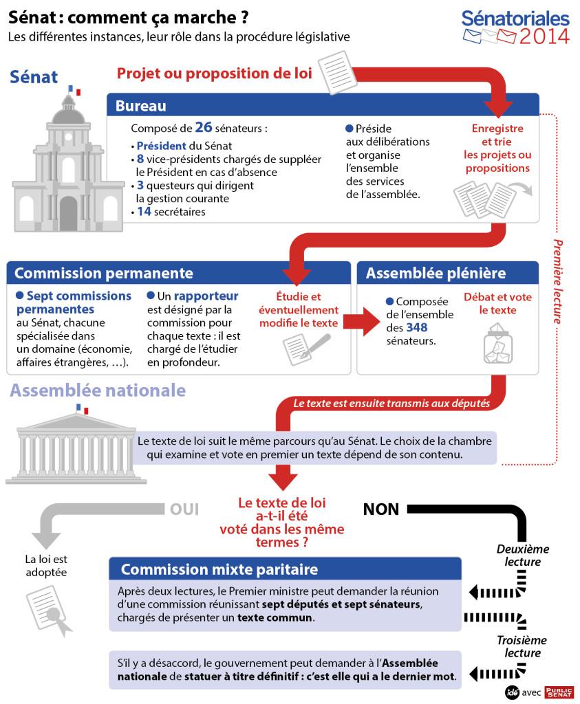 Fonctionnement_Sénat_Assemblée_Nationale_Projet_Loi