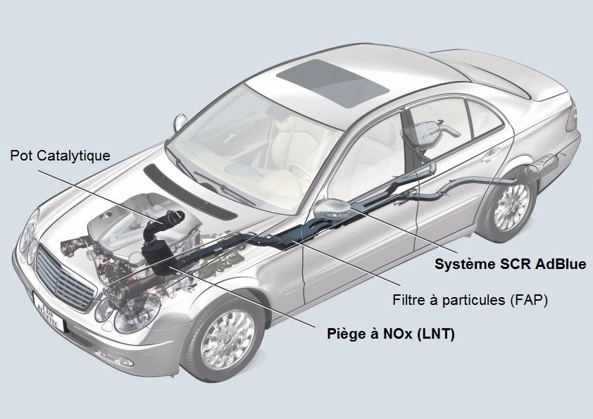 Mercedes a dû installer LNT + SCR pour pouvoir éliminer la quasi totalité des émissions NOx