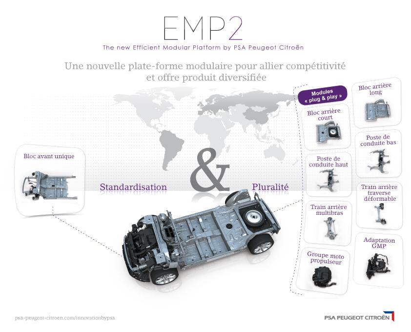 La plateforme modulaire EMP2