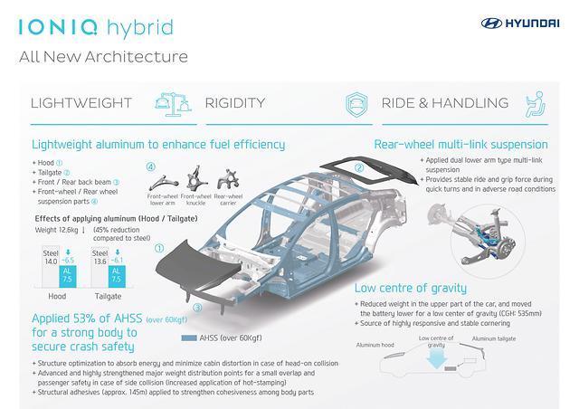Architecture de l'hybride Hyundai
