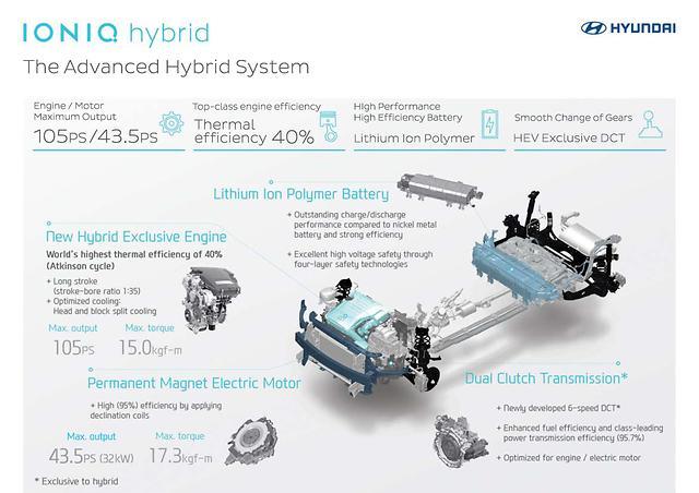 Hyundai Ioniq : les détails du système hybride