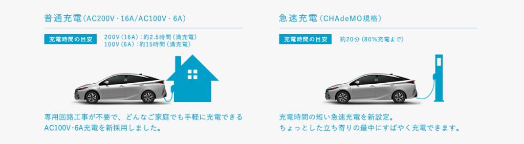 Toyota Prius Prime Recharge rapide