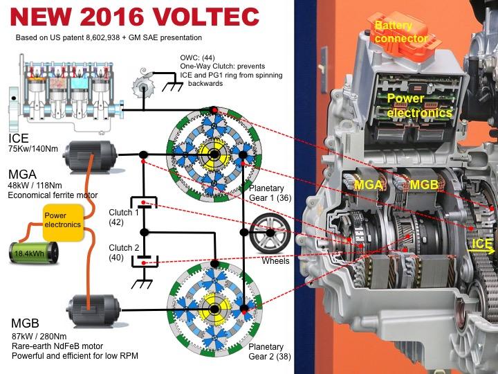 Voltec 2016 architecture