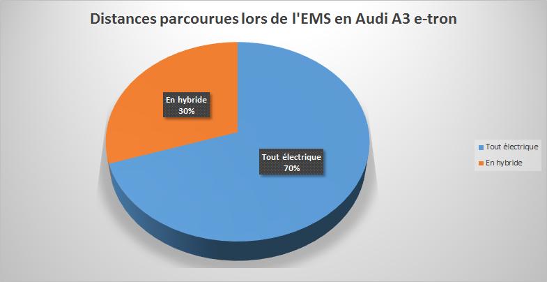 Distances parcourues lors de l'EMS en Audi A3 e-tron