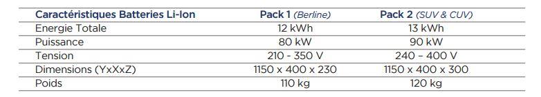 Batterie Hybride rechargeable PSA