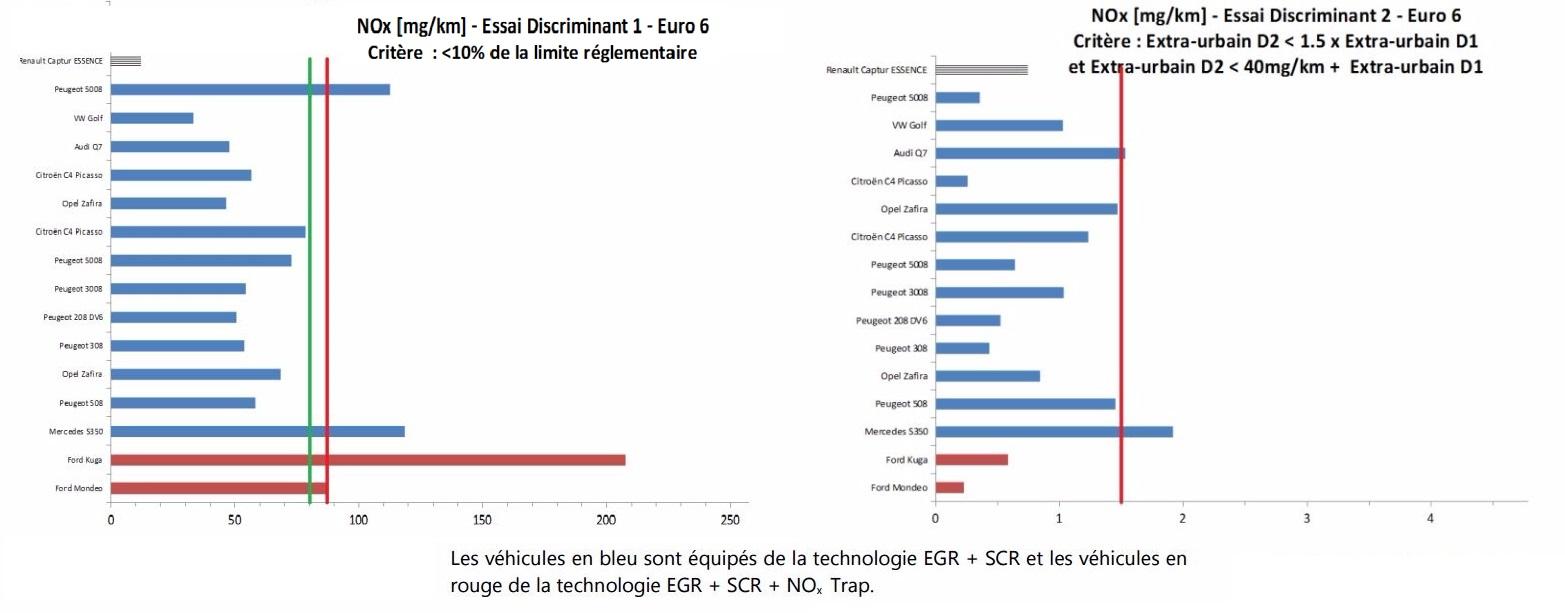 Essai D1 et D2 - Véhicule diesel SCR