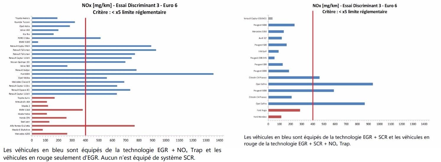 Résultat Essai D3 Véhicule diesel émission sur route
