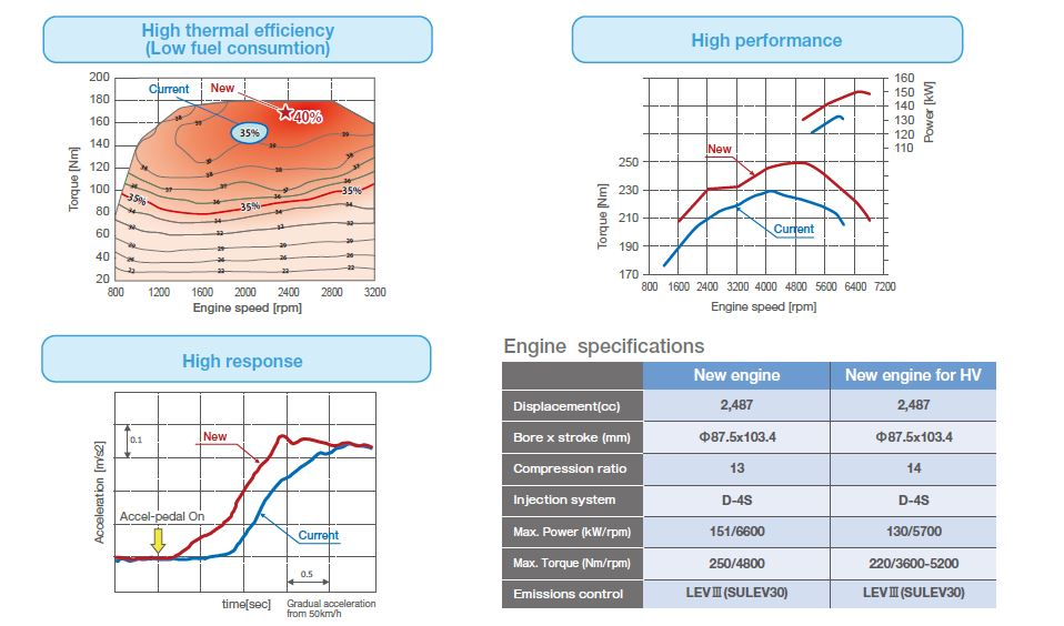 toyota-dynamic-force-engine-specs