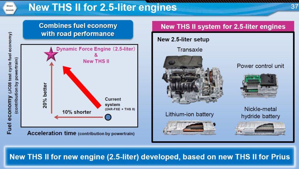Toyota nouvelle motorisation hybride 2,5L THS-II
