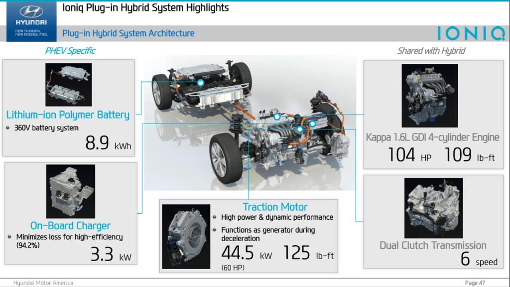 Hyundai Ioniq plug-in : caractéristiques