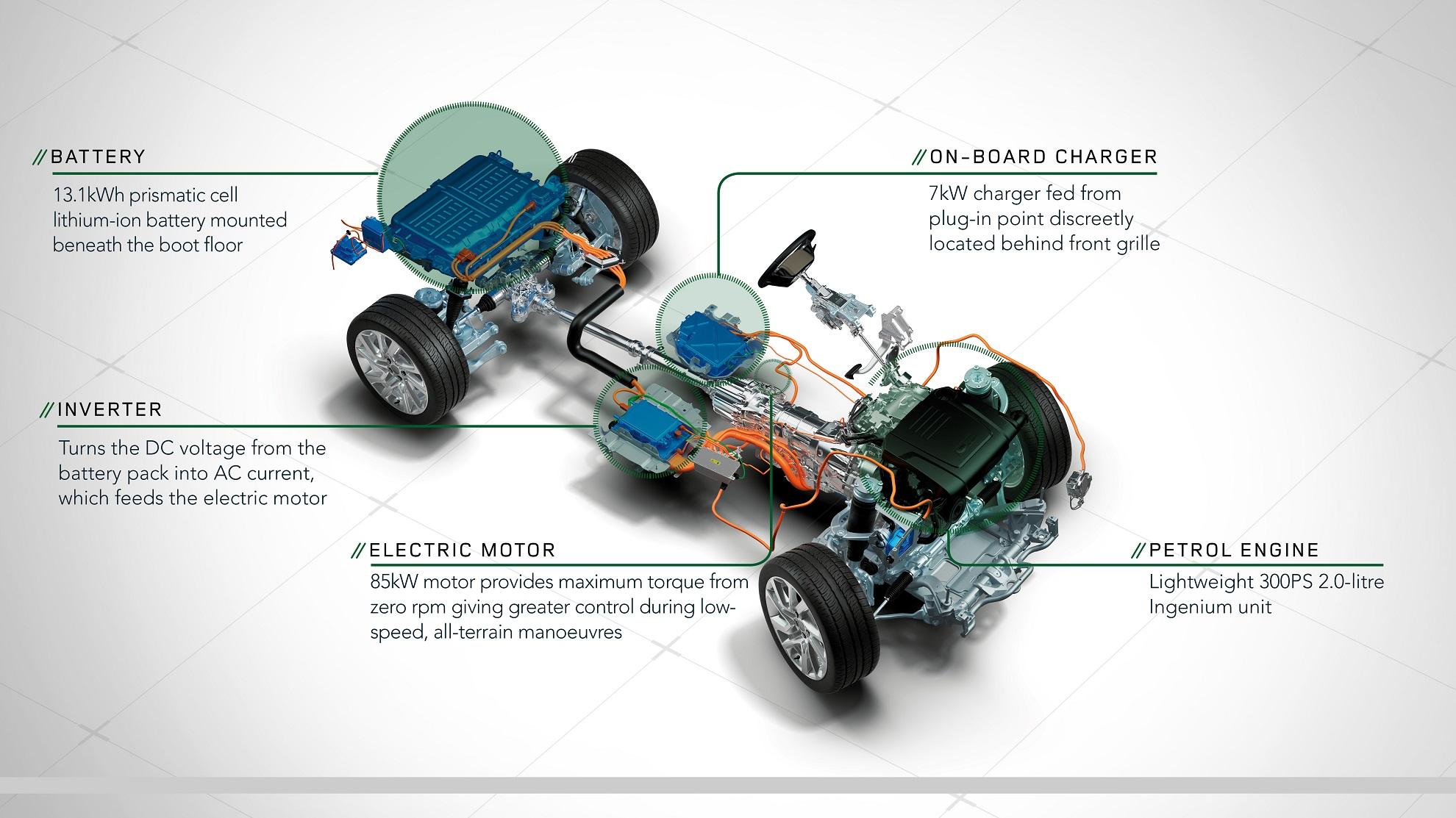 range rover sport p400e le premier vrai 4x4 hybride rechargeable. Black Bedroom Furniture Sets. Home Design Ideas