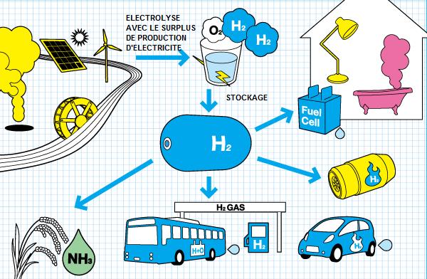 économie hydrogène