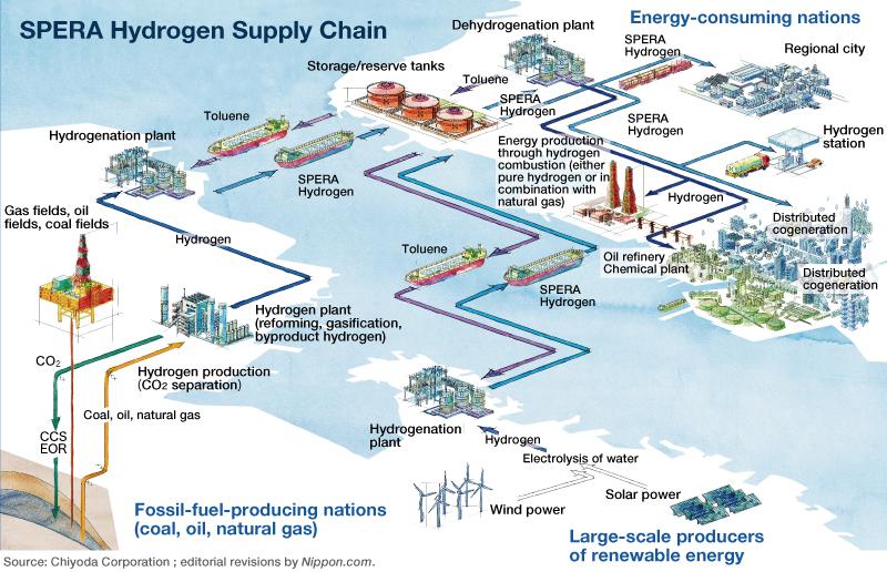 Chaîne logistique du hydrogène