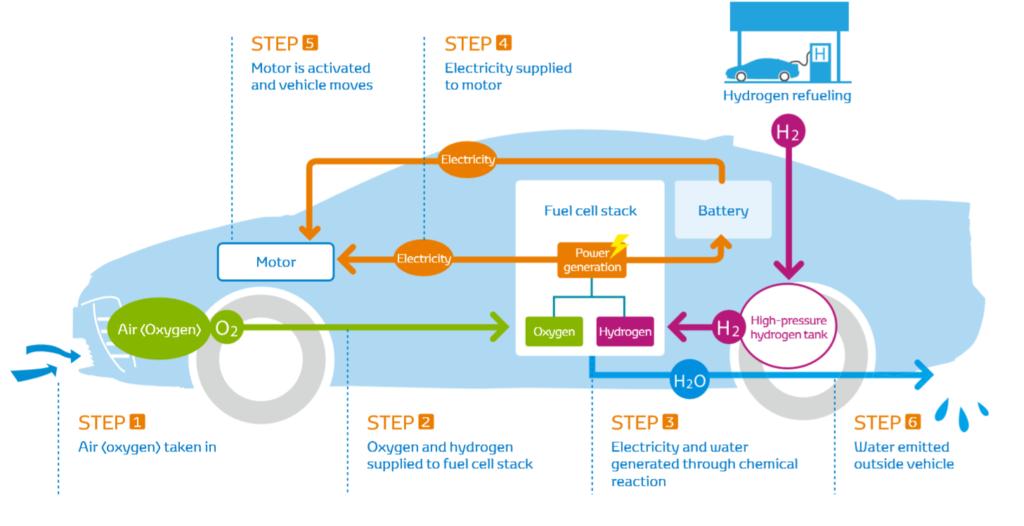 Toyota Mirai fonctionnement